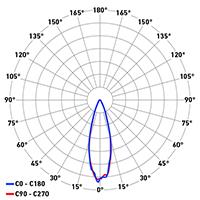 DP Titan Evo ottica 25°