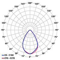 DP Titan Evo ottica 65°
