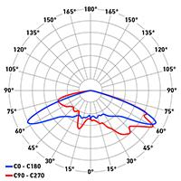 DP Titan Evo ottica asimmetrica grandi aree