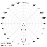Diagramma polare ottica 25°