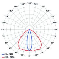 Diagramma polare ottica 27x116°