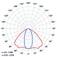 Diagramma polare ottica 46x116°