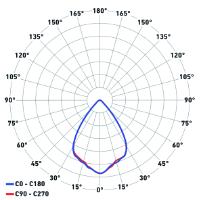 Diagramma polare ottica 60°
