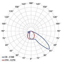 DP Breva asimmetrica rinforzo 2