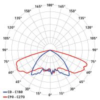 DP Breva simmetrica permanente