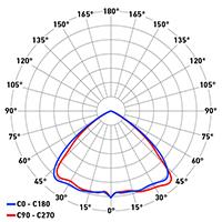 DP Titan Evo ottica asimmetrica 2