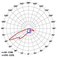DP Titan Evo ottica asimmetrica frontale