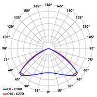DP Breva Work ottica 120°